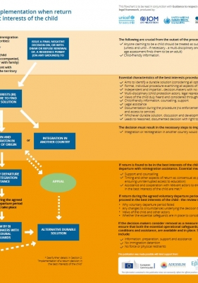 Flowchart: Child Rights in Return Policies and Practices ENG – September 2019